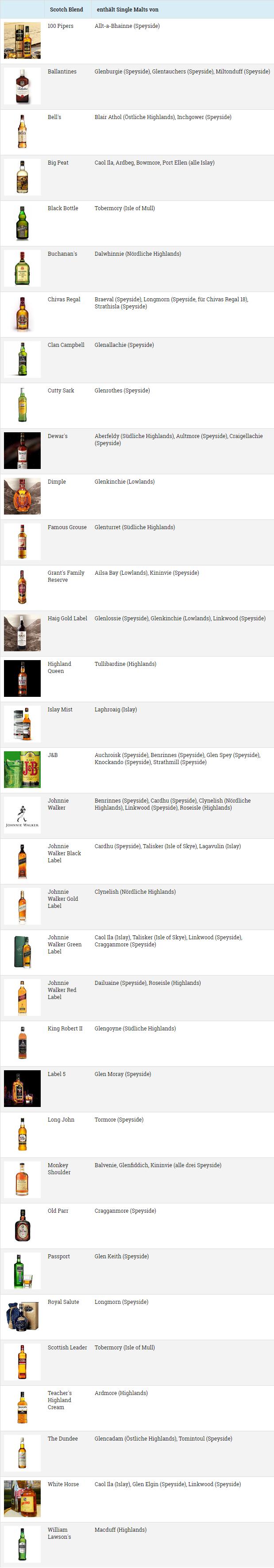 Single Malts in Scotch Whiskys als Liste (Grafik: Alkoblog)